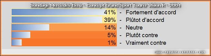 Sondage du Grand Sport Tourer Vision R