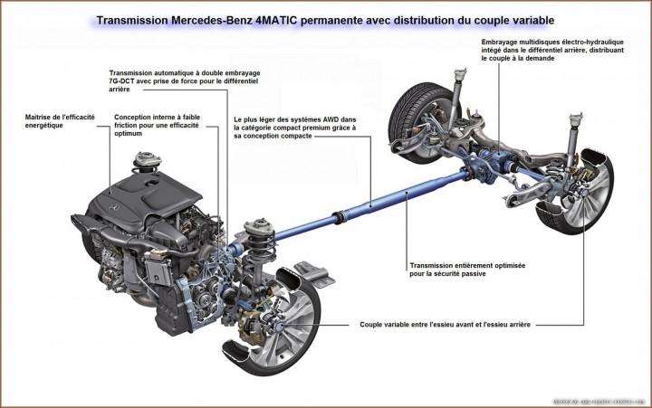 Transmission Mercedes-Benz 4MATIC permanente avec distribution du couple variable