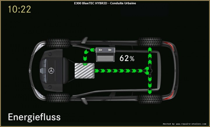 E300 BlueTEC HYBRID - Conduite Urbaine